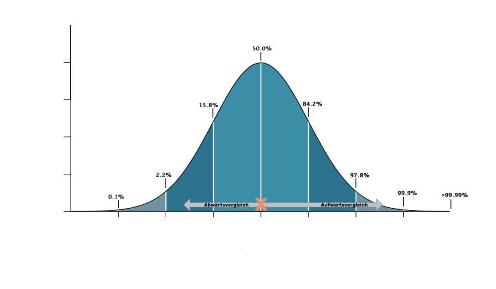 Infografik Abwärtsvergleich Aufwärtsvergleich Normalverteilung Mittelmaß durchschnitt mit anderen vergleichen